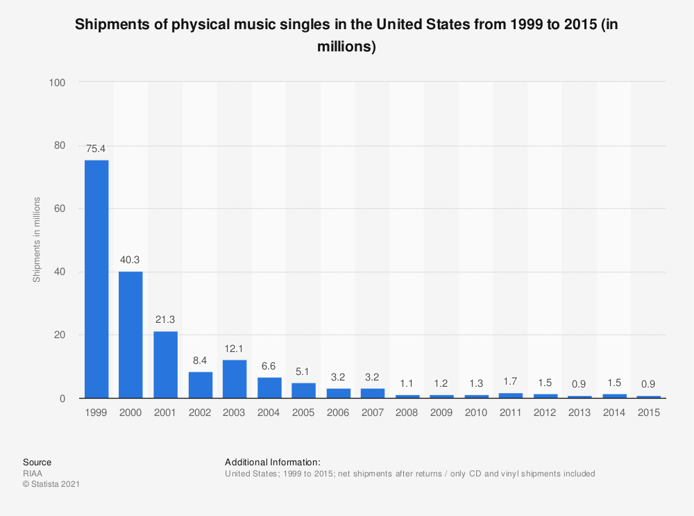 Statistic: Shipments of physical music singles in the United States from 1999 to 2015 (in millions) | Statista