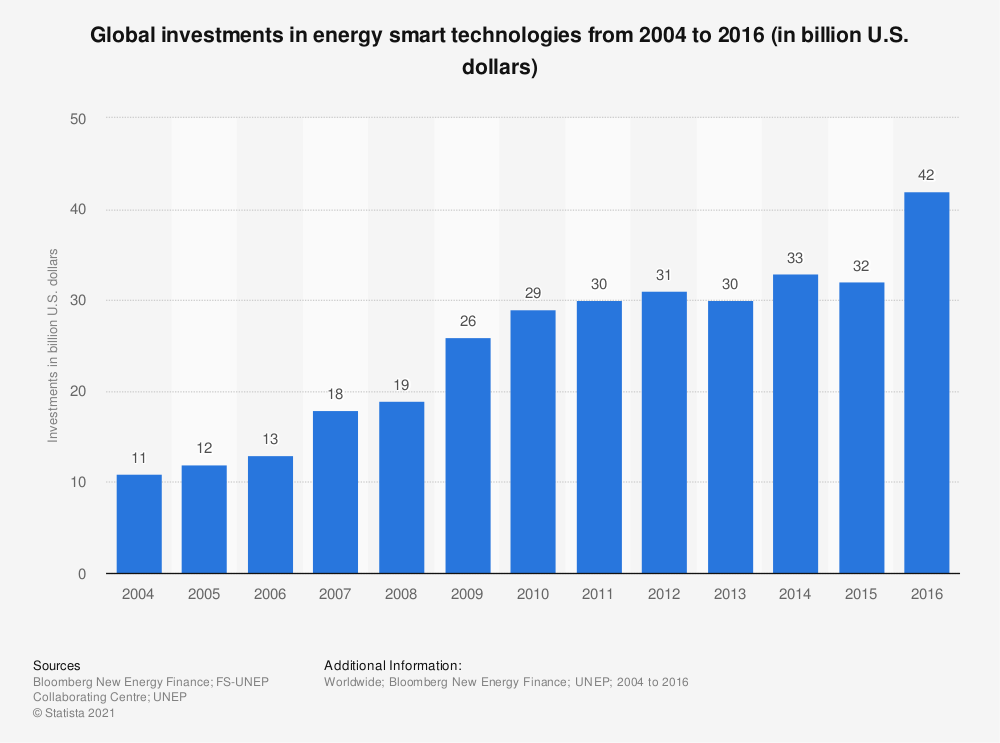 Statistic: Global investments in energy smart technologies from 2004 to 2016 (in billion U.S. dollars) | Statista