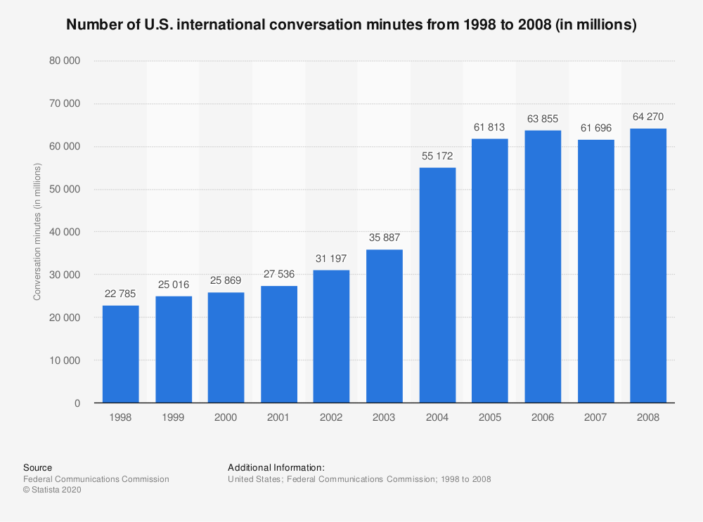 Statistic: Number of U.S. international conversation minutes from 1998 to 2008 (in millions) | Statista