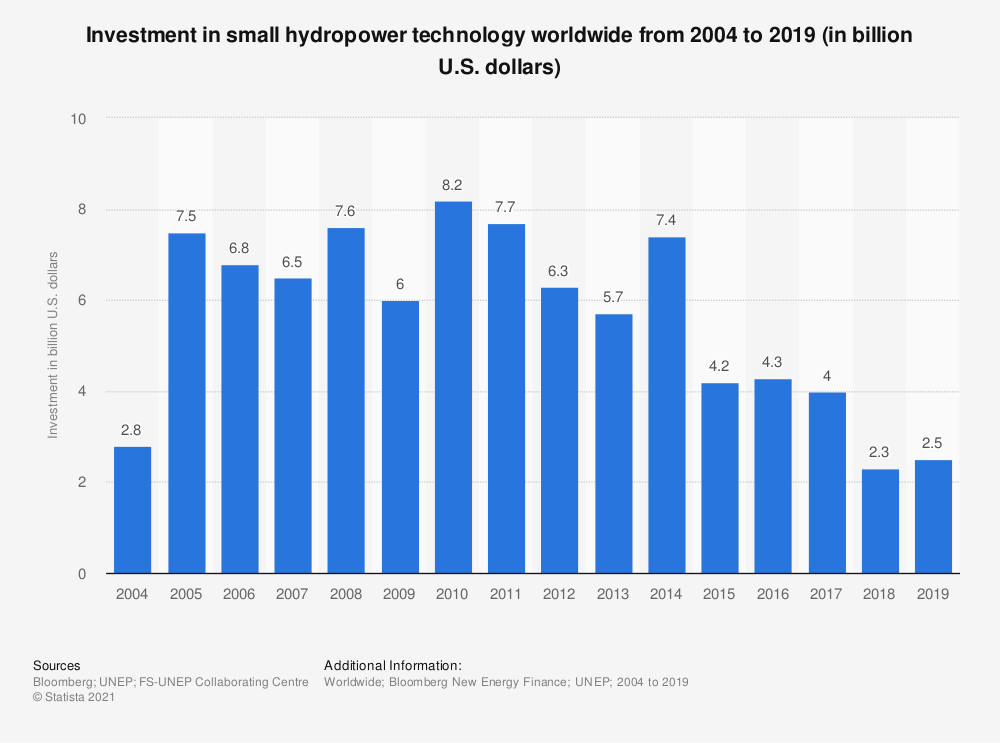 Statistic: Investment in small hydropower technology worldwide from 2004 to 2019 (in billion U.S. dollars) | Statista