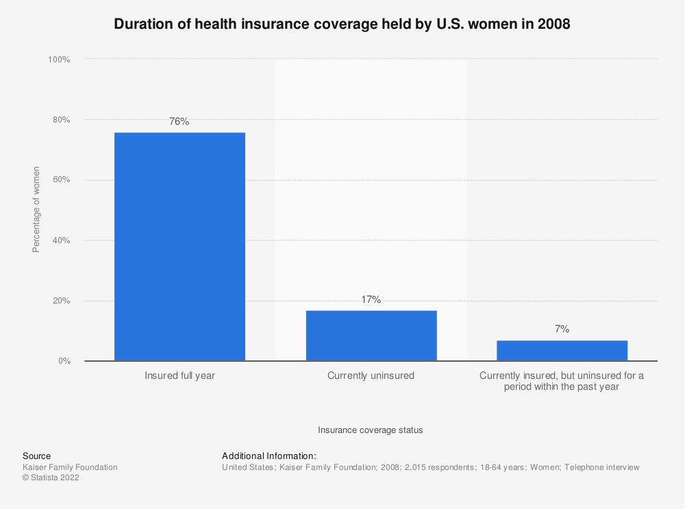 Statistic: Duration of health insurance coverage held by U.S. women in 2008 | Statista