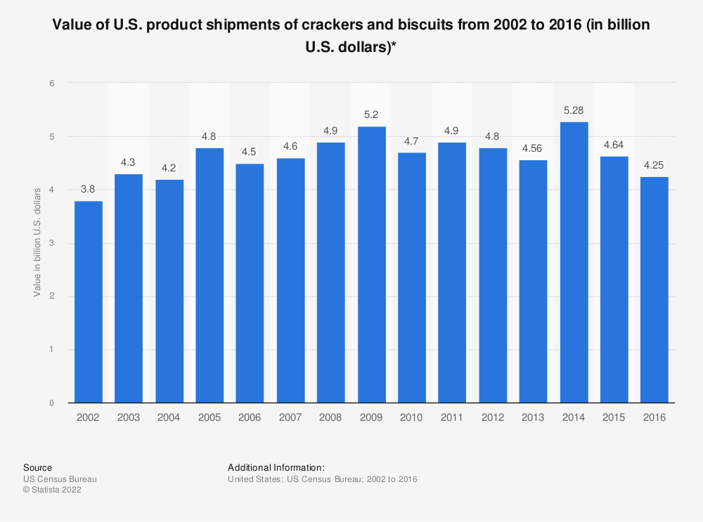 Statistic: Value of U.S. product shipments of crackers and biscuits from 2002 to 2016 (in billion U.S. dollars)* | Statista