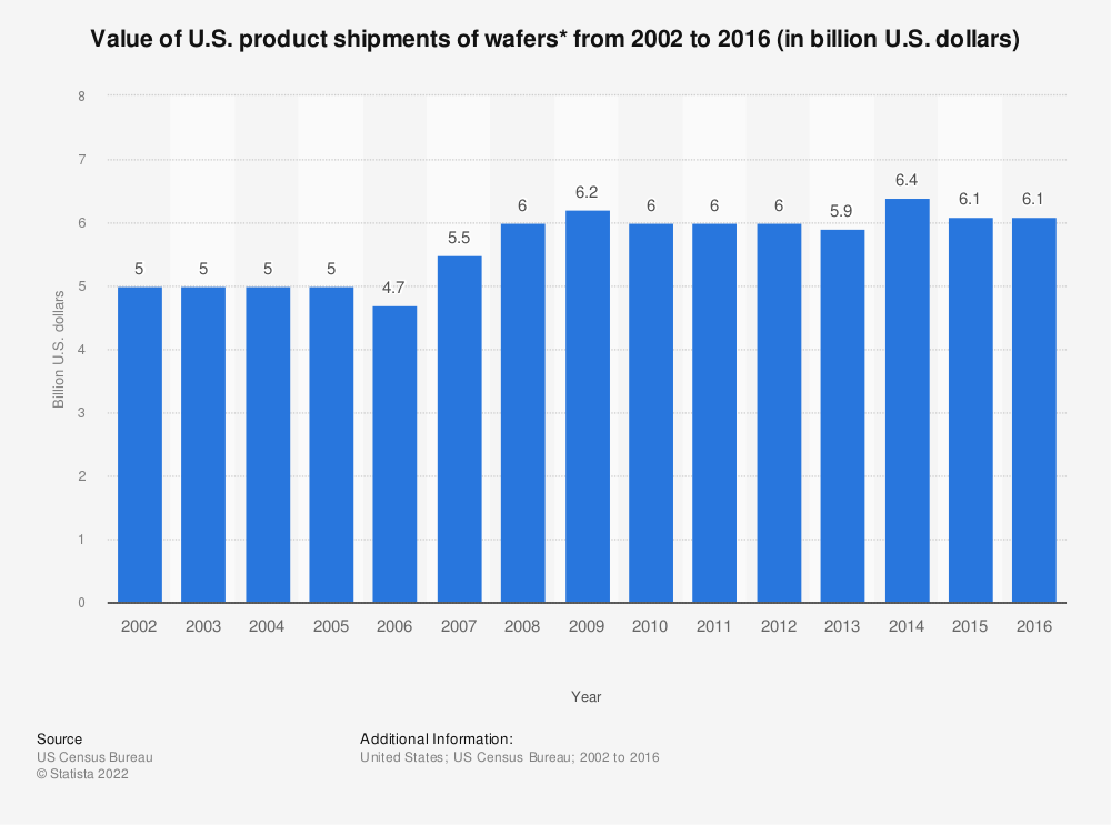 Statistic: Value of U.S. product shipments of wafers* from 2002 to 2016 (in billion U.S. dollars) | Statista