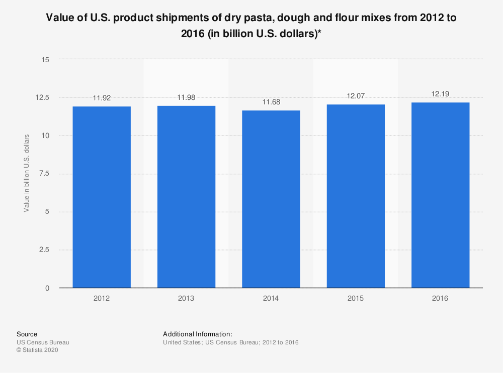 Statistic: Value of U.S. product shipments of dry pasta, dough and flour mixes from 2012 to 2016 (in billion U.S. dollars)* | Statista