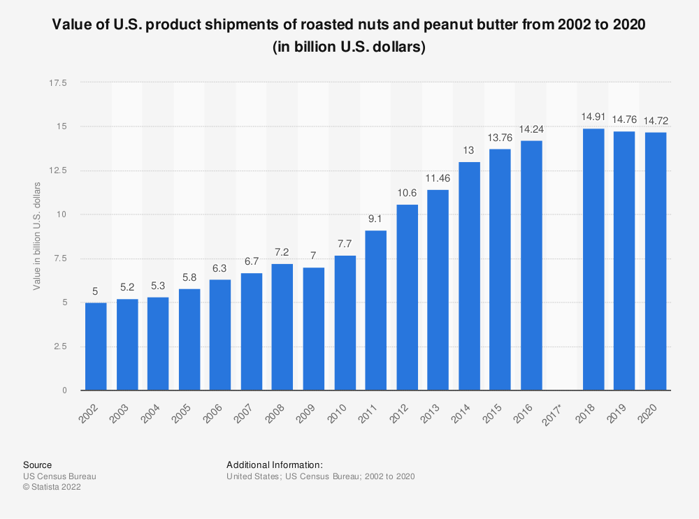 Statistic: Value of U.S. product shipments of roasted nuts and peanut butter from 2002 to 2016 (in billion U.S. dollars) | Statista