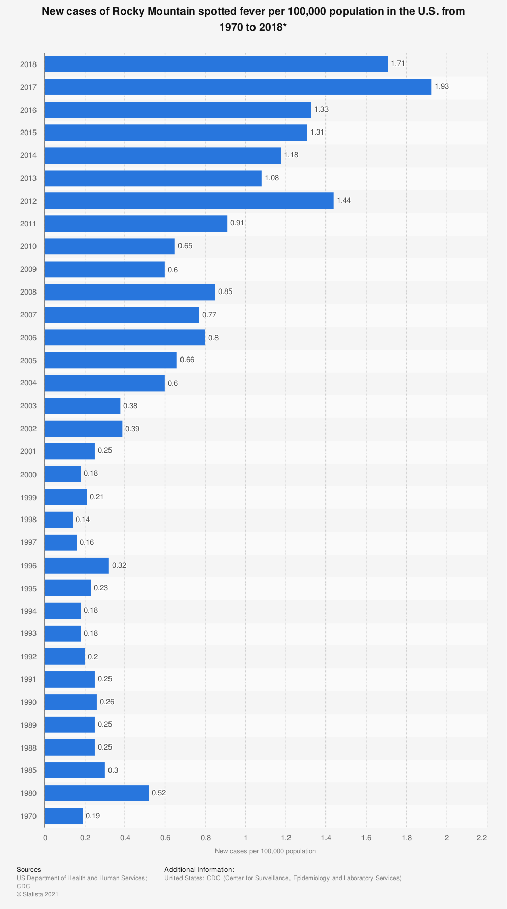 Statistic: New cases of Rocky Mountain spotted fever per 100,000 population in the U.S. from 1970 to 2017* | Statista