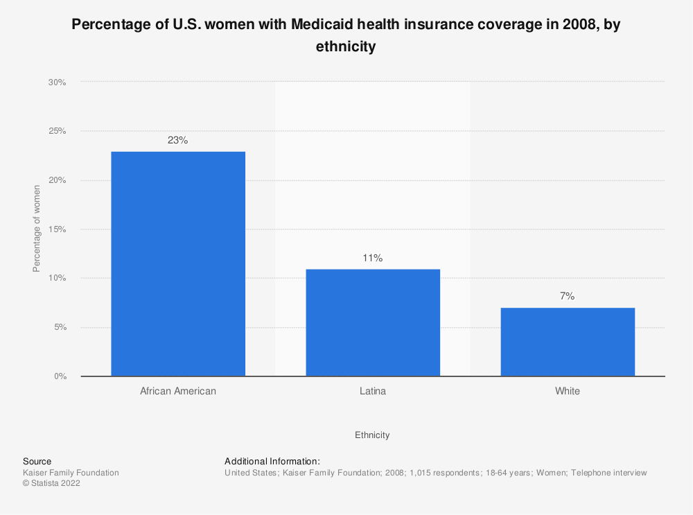 Statistic: Percentage of U.S. women with Medicaid health insurance coverage in 2008, by ethnicity | Statista