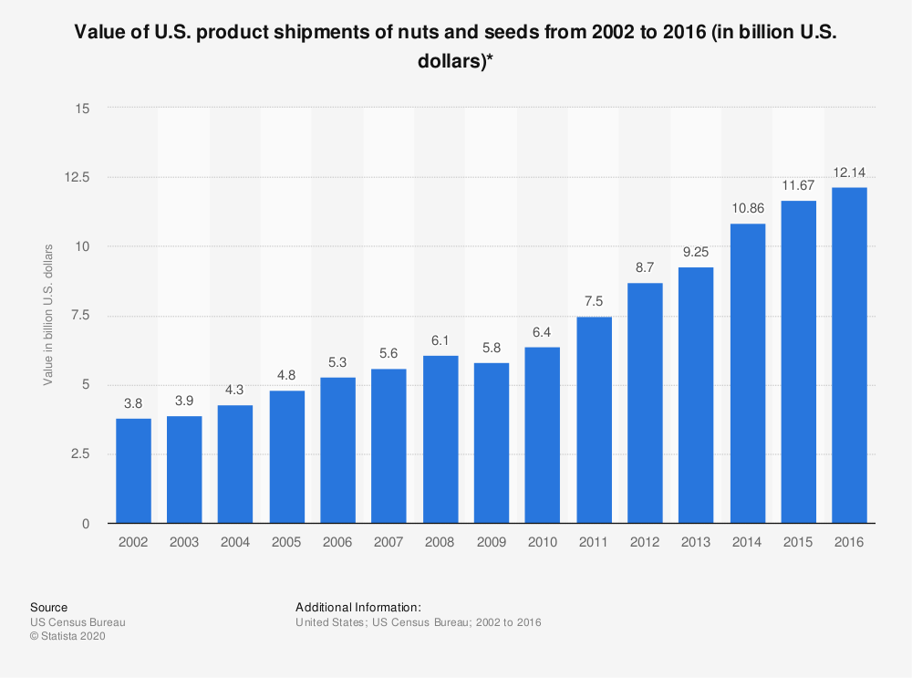 Statistic: Value of U.S. product shipments of nuts and seeds from 2002 to 2016 (in billion U.S. dollars)* | Statista