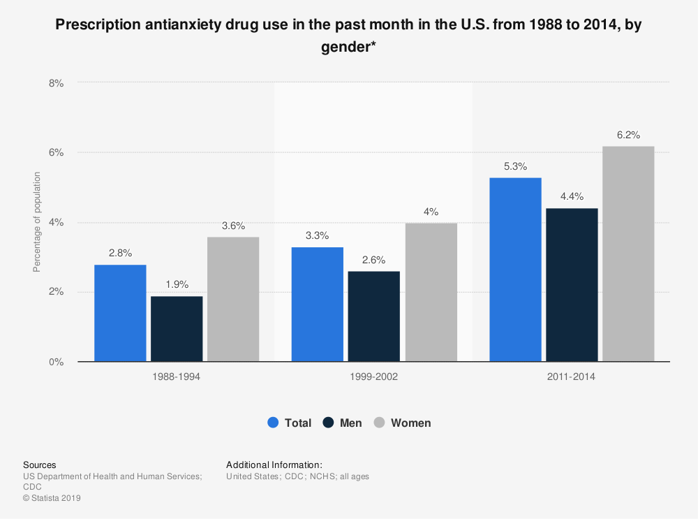 Statistic: Prescription antianxiety drug use in the past month in the U.S. from 1988 to 2014, by gender* | Statista