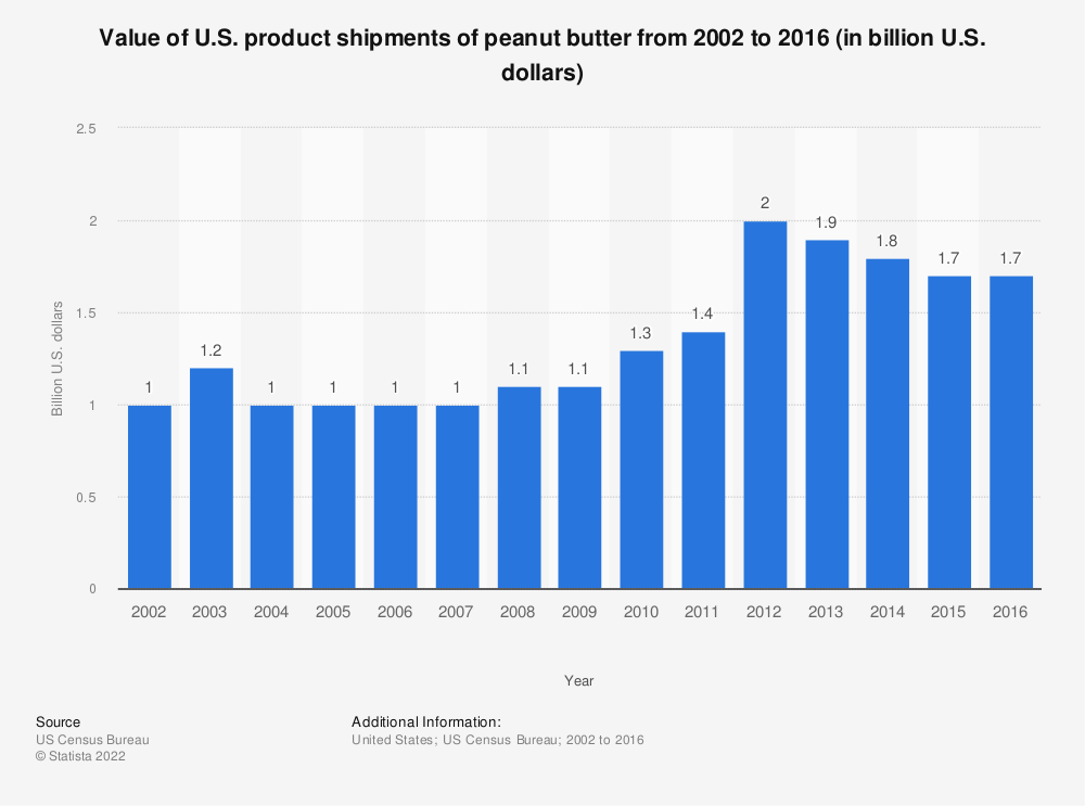 Statistic: Value of U.S. product shipments of peanut butter from 2002 to 2016 (in billion U.S. dollars) | Statista