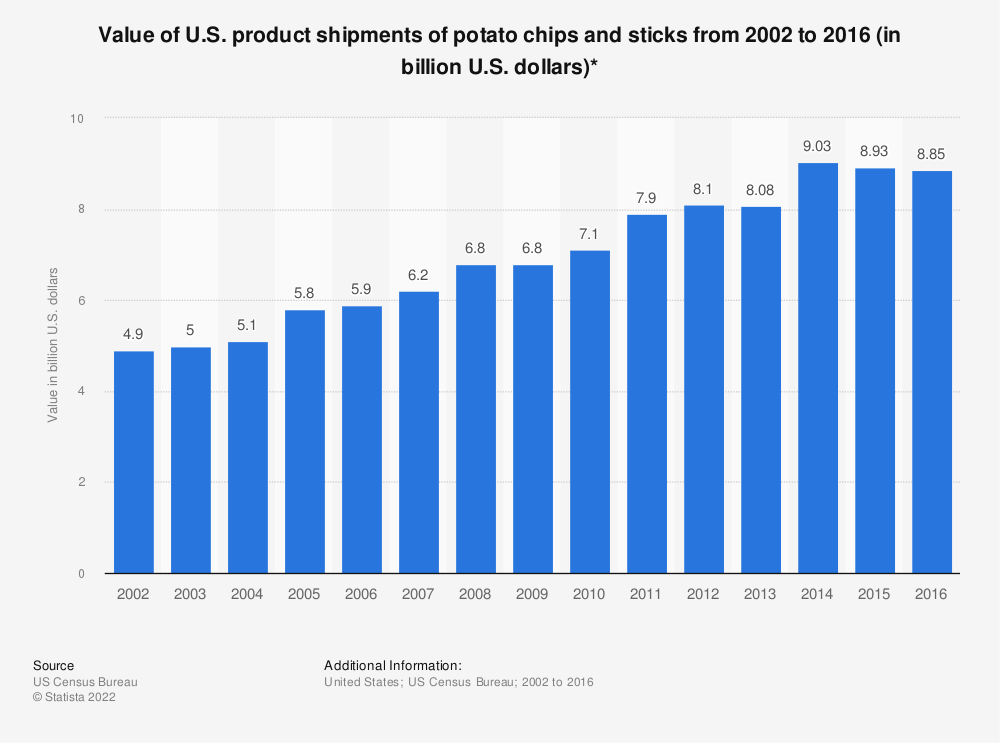 Statistic: Value of U.S. product shipments of potato chips and sticks from 2002 to 2016 (in billion U.S. dollars)* | Statista