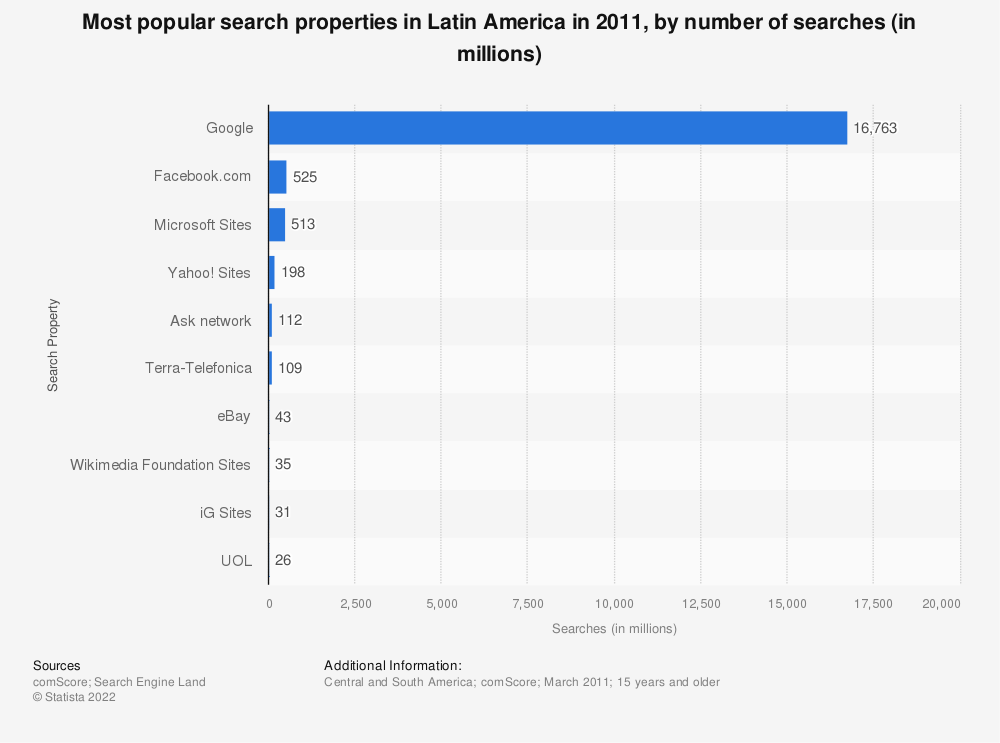 Statistic: Most popular search properties in Latin America in 2011, by number of searches (in millions)   Statista
