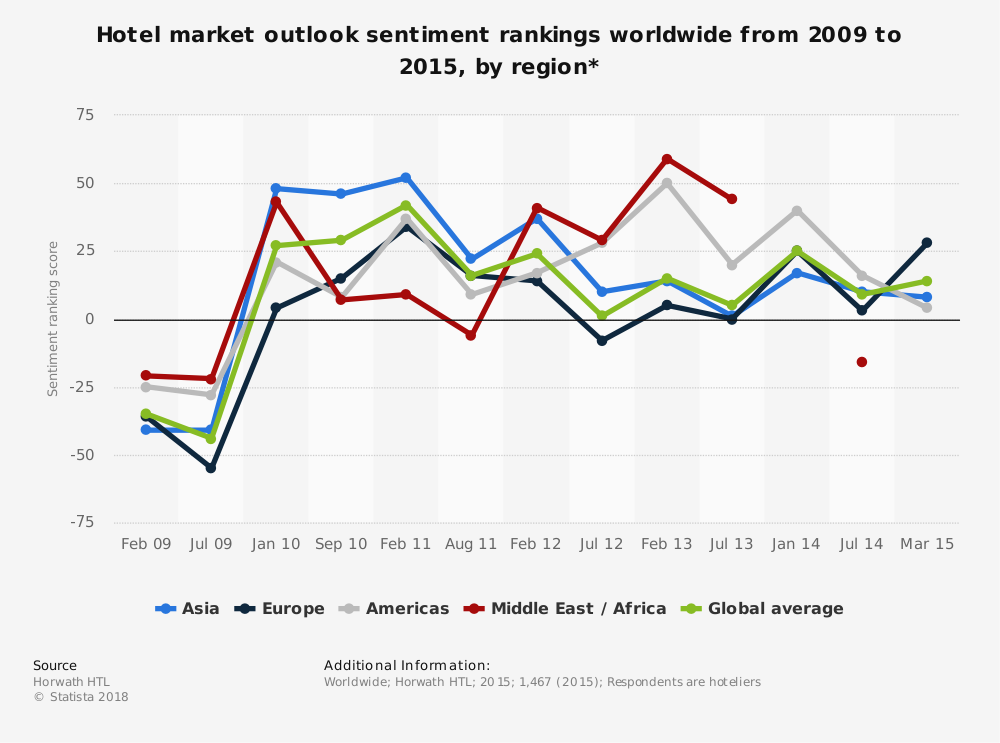 Statistic: Hotel market outlook sentiment rankings worldwide from 2009 to 2015, by region* | Statista