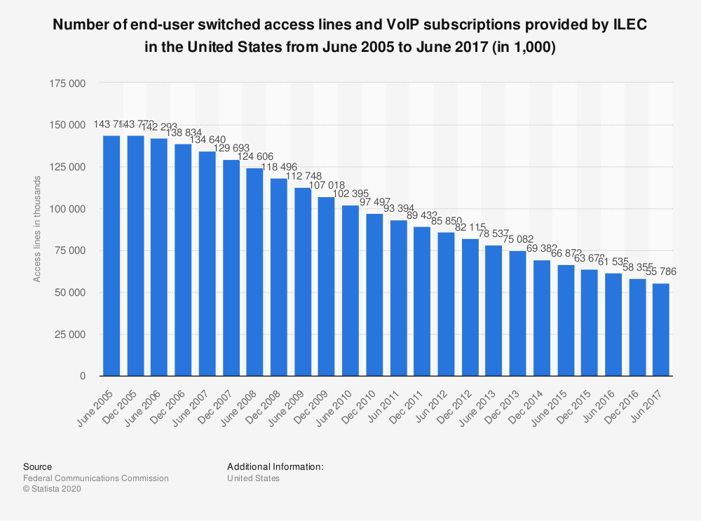 Statistic: Number of end-user switched access lines and VoIP subscriptions provided by ILEC in the United States from June 2005 to June 2017 (in 1,000) | Statista
