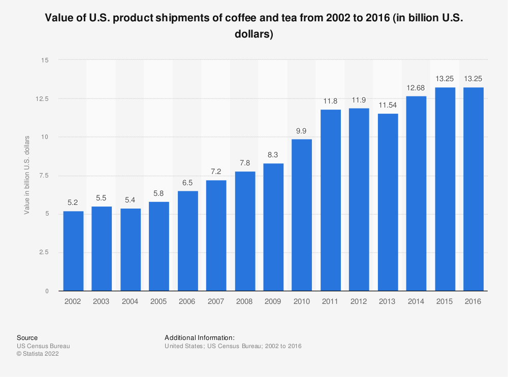 Statistic: Value of U.S. product shipments of coffee and tea from 2002 to 2016 (in billion U.S. dollars) | Statista