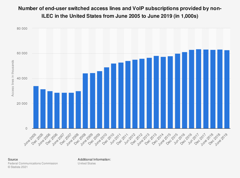 Statistic: Number of end-user switched access lines and VoIP subscriptions provided by non-ILEC in the United States from June 2005 to June 2018 (in 1,000s) | Statista