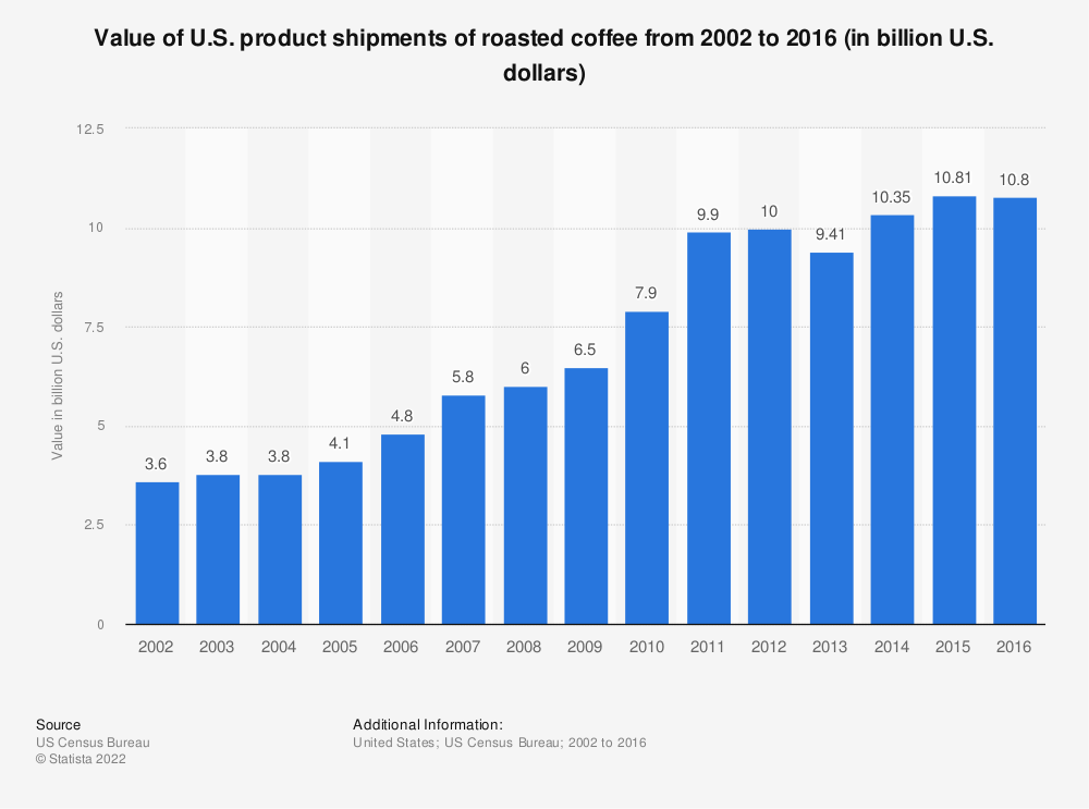Statistic: Value of U.S. product shipments of roasted coffee from 2002 to 2016 (in billion U.S. dollars) | Statista