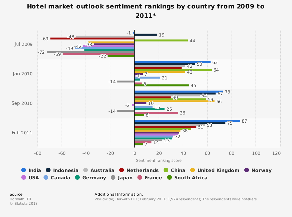Statistic: Hotel market outlook sentiment rankings by country from 2009 to 2011* | Statista