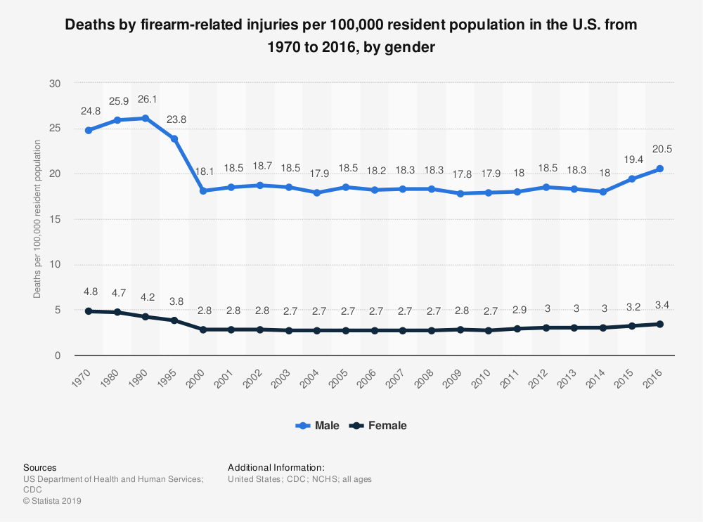 Statistic: Deaths by firearm-related injuries per 100,000 resident population in the U.S. from 1970 to 2015, by gender | Statista
