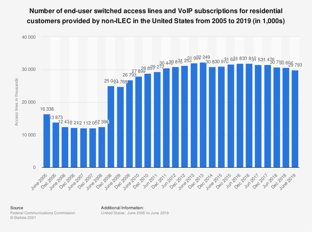 Statistic: Number of end-user switched access lines and VoIP subscriptions for residential customers provided by non-ILEC in the United States from 2005 to 2017 (in 1,000s) | Statista