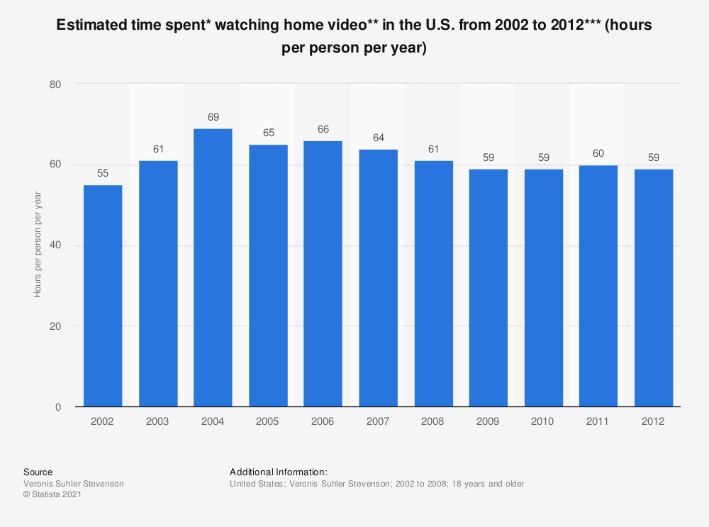 Statistic: Estimated time spent* watching home video**  in the U.S. from 2002 to 2012*** (hours per person per year)   Statista