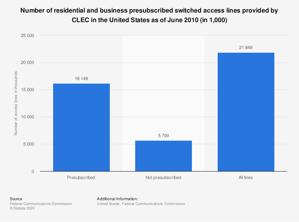 Statistic: Number of residential and business presubscribed switched access lines provided by CLEC in the United States as of June 2010 (in 1,000) | Statista