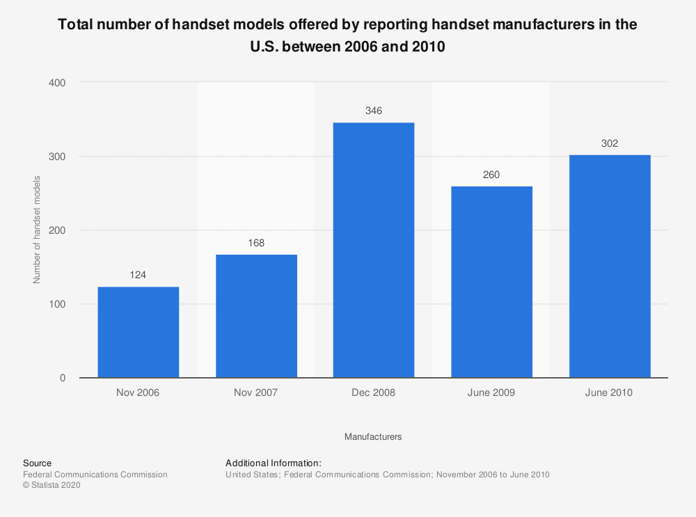 Statistic: Total number of handset models offered by reporting handset manufacturers in the U.S. between 2006 and 2010 | Statista