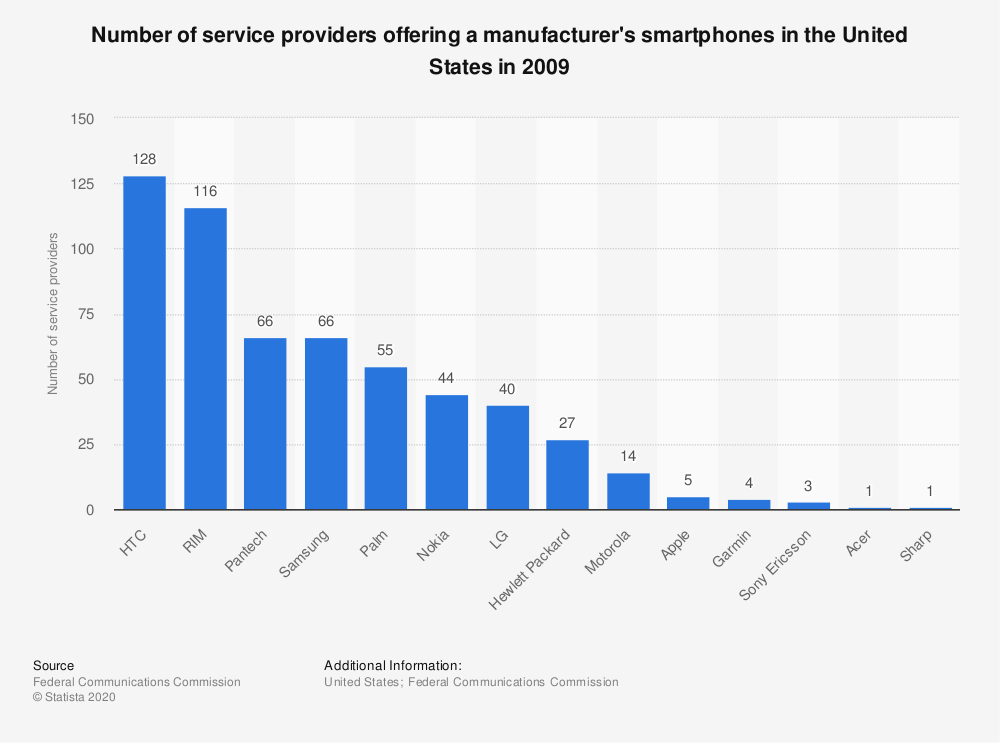 Statistic: Number of service providers offering a manufacturer's smartphones in the United States in 2009 | Statista