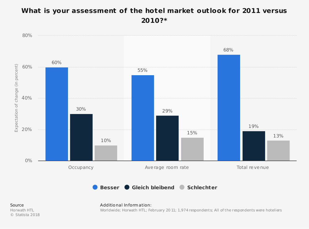 Statistic: What is your assessment of the hotel market outlook for 2011 versus 2010?* | Statista