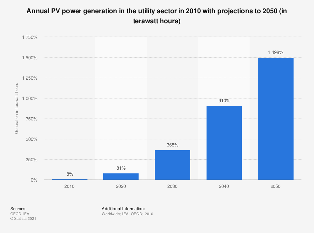 Statistic: Annual PV power generation in the utility sector in 2010 with projections to 2050 (in terawatt hours) | Statista
