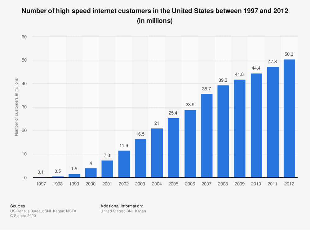 Statistic: Number of high speed internet customers in the United States between 1997 and 2012 (in millions) | Statista