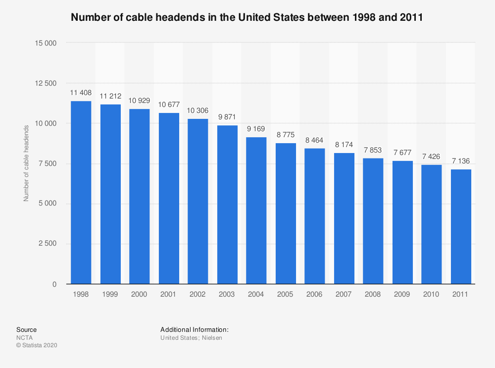 Statistic: Number of cable headends in the United States between 1998 and 2011 | Statista