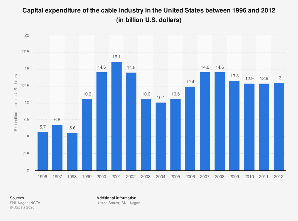 Statistic: Capital expenditure of the cable industry in the United States between 1996 and 2012 (in billion U.S. dollars) | Statista