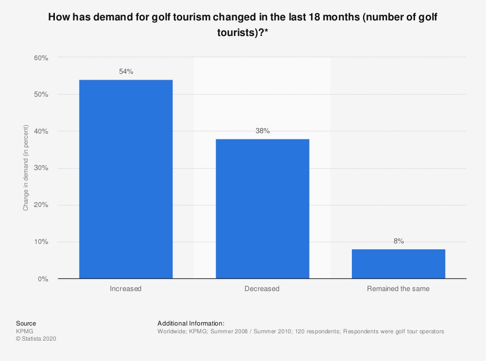 Statistic: How has demand for golf tourism changed in the last 18 months (number of golf tourists)?* | Statista