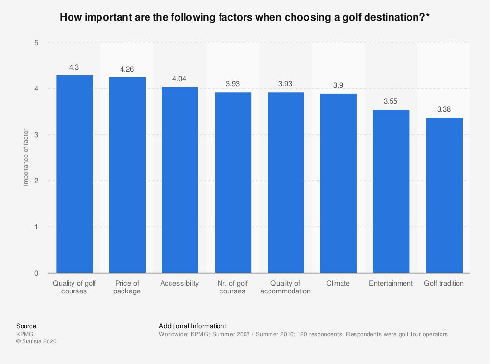 Statistic: How important are the following factors when choosing a golf destination?* | Statista
