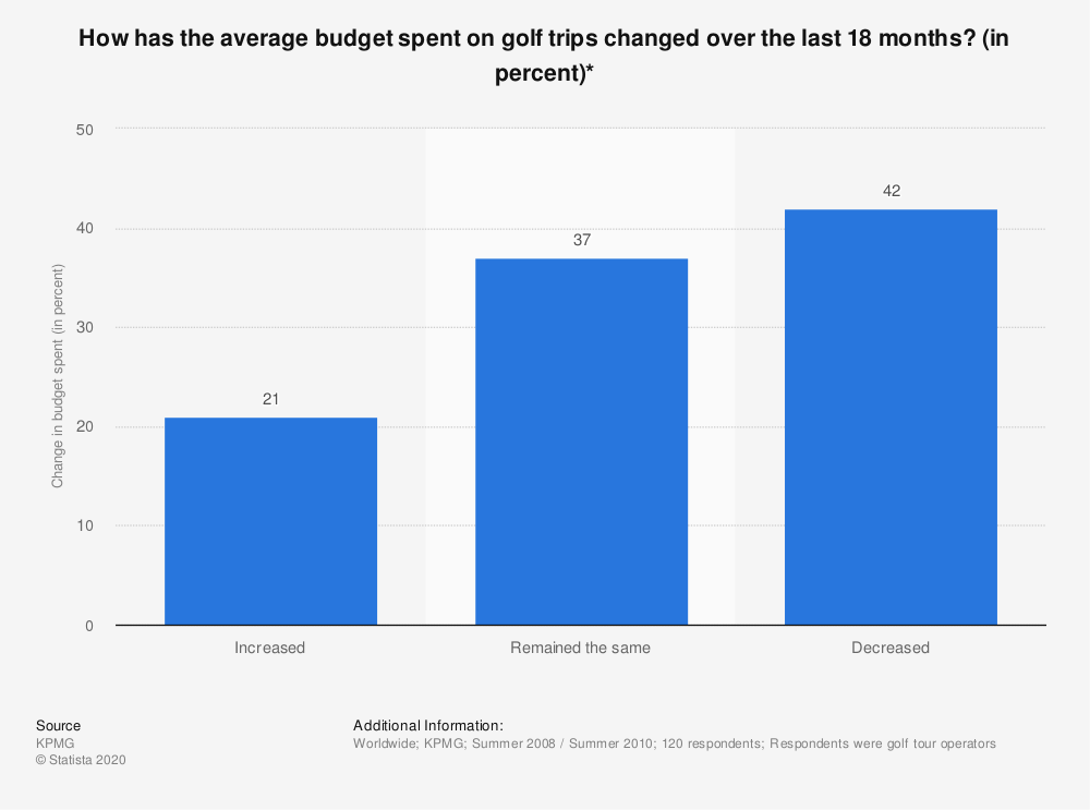 Statistic: How has the average budget spent on golf trips changed over the last 18 months? (in percent)* | Statista