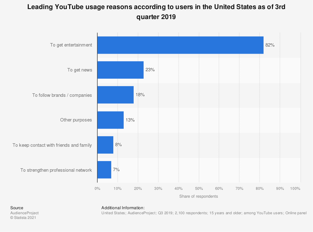 Statistic: Leading YouTube usage reasons according to users in the United States as of 3rd quarter 2019 | Statista