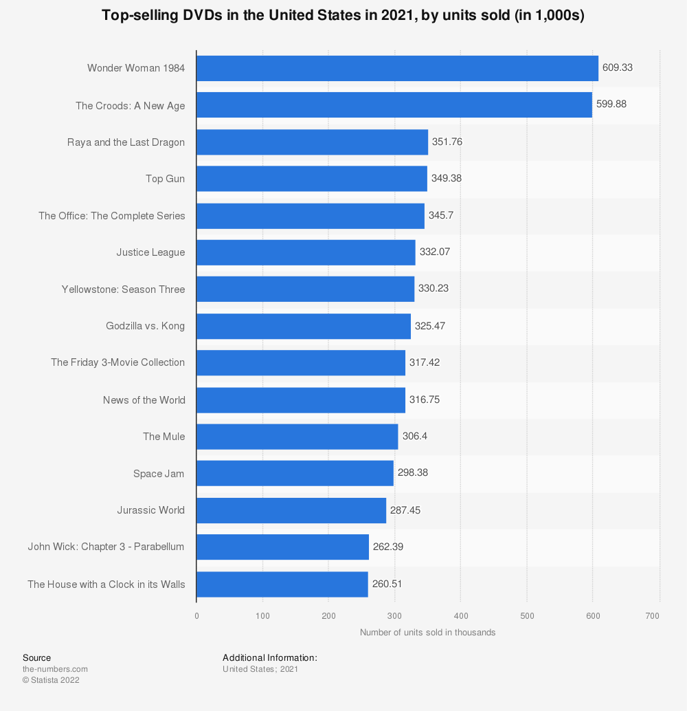 Statistic: Top-selling DVDs in the United States in 2019, by units sold (in thousands) | Statista