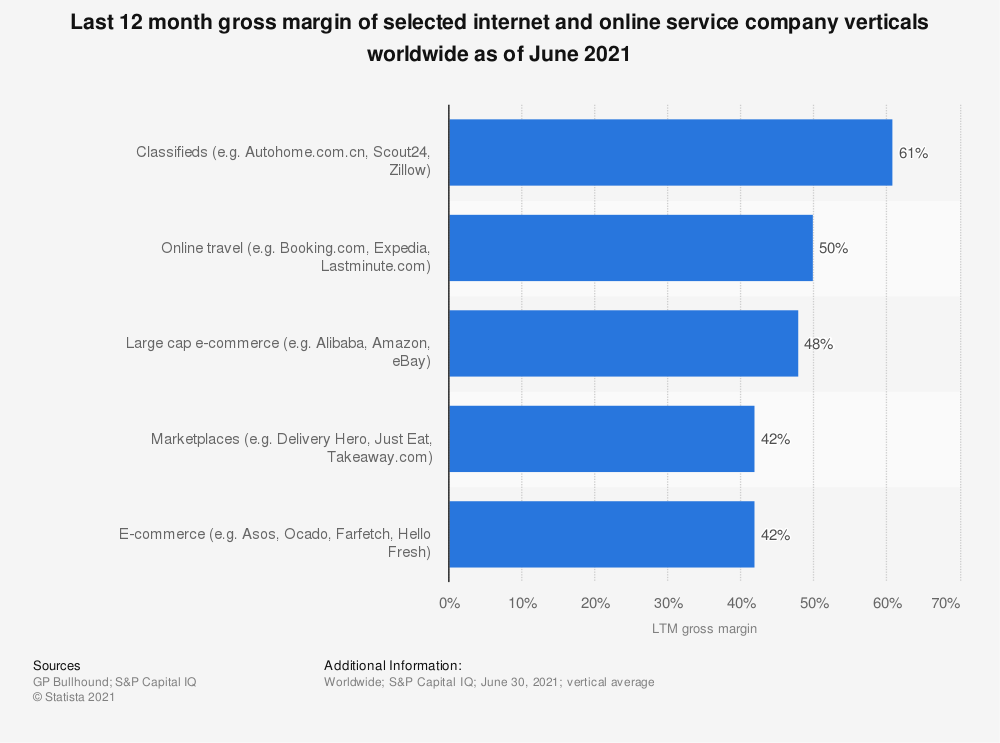 Statistic: Last 12 month gross margin of selected internet and online service company verticals worldwide as of March 2020 | Statista