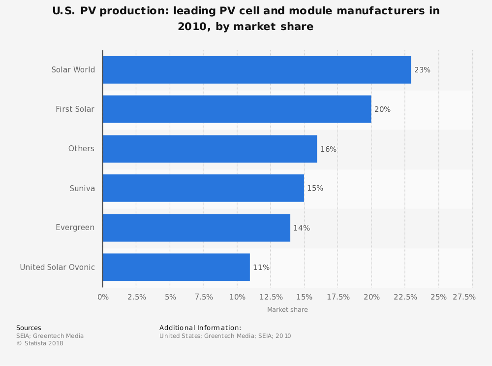 Statistic: U.S. PV production: leading PV cell and module manufacturers in 2010, by market share | Statista