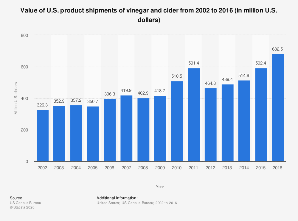 Statistic: Value of U.S. product shipments of vinegar and cider from 2002 to 2016 (in million U.S. dollars) | Statista
