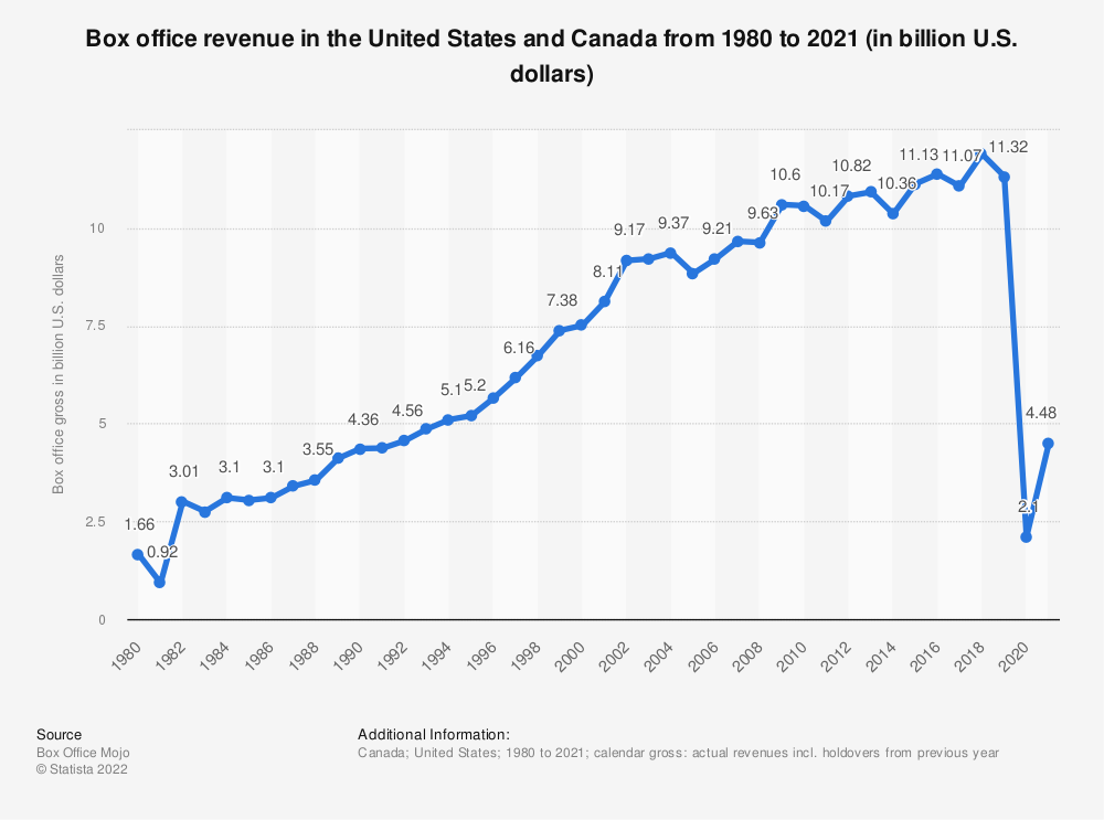 Statistic: Box office revenue in North America from 1980 to 2019 (in billion U.S. dollars) | Statista