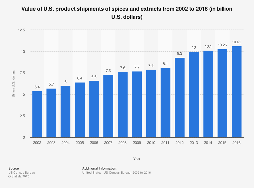 Statistic: Value of U.S. product shipments of spices and extracts from 2002 to 2016 (in billion U.S. dollars) | Statista
