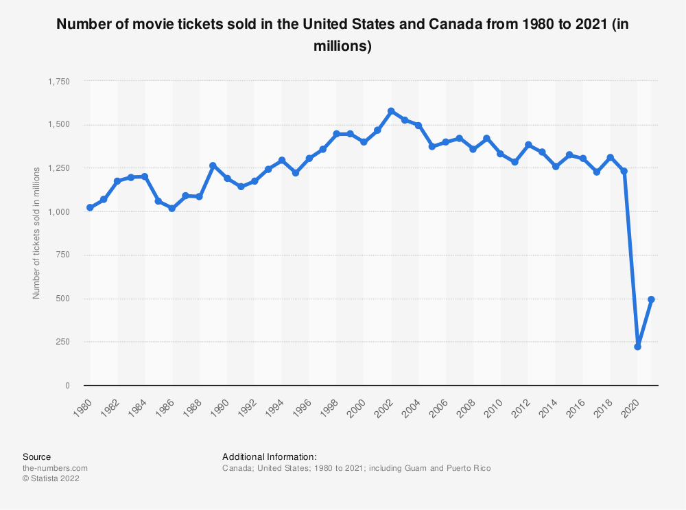 Statistic: Number of movie tickets sold in the U.S. and Canada from 1980 to 2018 (in millions) | Statista