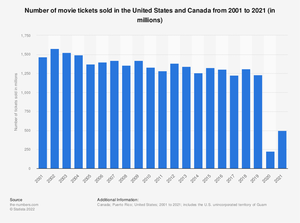 Statistic: Number of movie tickets sold in the United States and Canada from 2001 to 2018 (in millions) | Statista