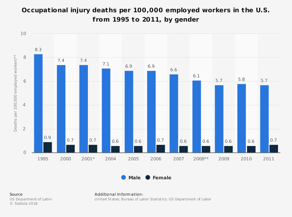 Statistic: Occupational injury deaths per 100,000 employed workers in the U.S. from 1995 to 2011, by gender  | Statista