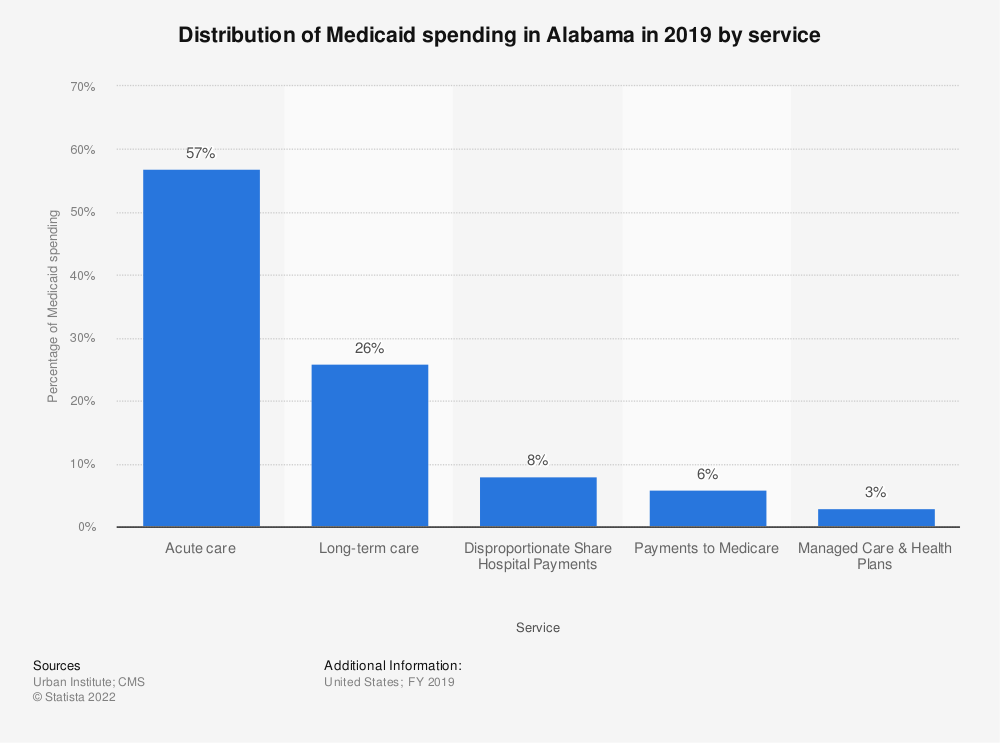 Statistic: Distribution of Medicaid spending in Alabama in 2017 by service  | Statista