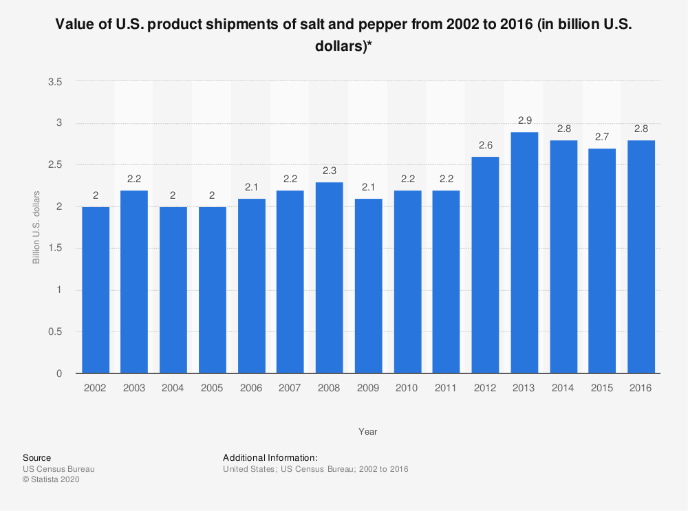 Statistic: Value of U.S. product shipments of salt and pepper from 2002 to 2016 (in billion U.S. dollars)* | Statista