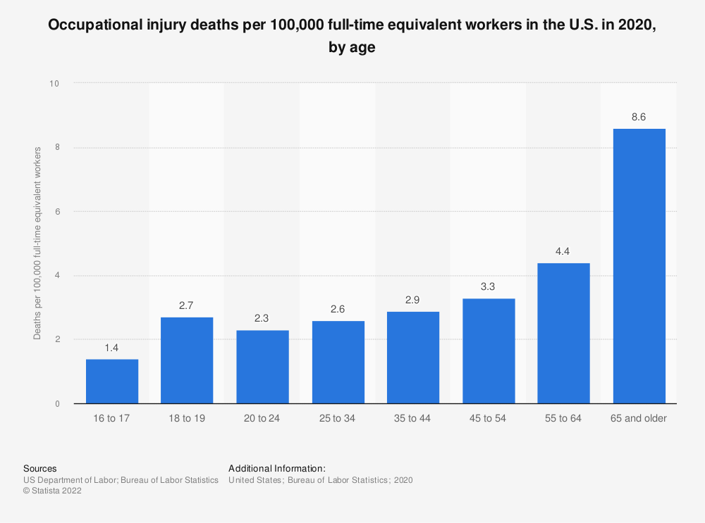 Statistic: Occupational injury deaths per 100,000 full-time equivalent workers in the U.S. in 2019, by age | Statista