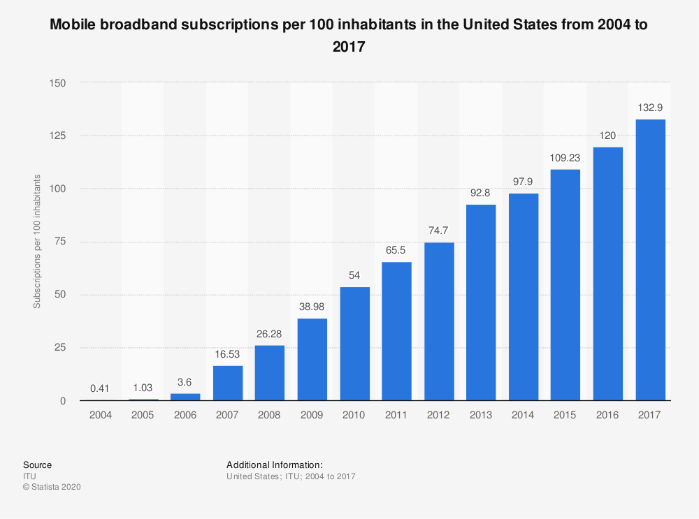 Statistic: Mobile broadband subscriptions per 100 inhabitants in the United States from 2004 to 2017 | Statista